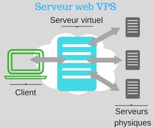 serveur web vps
